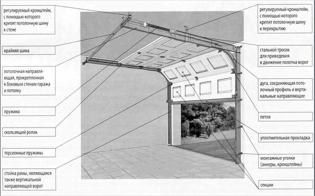 Как сделать подъемные ворота чертежи гаражные 64